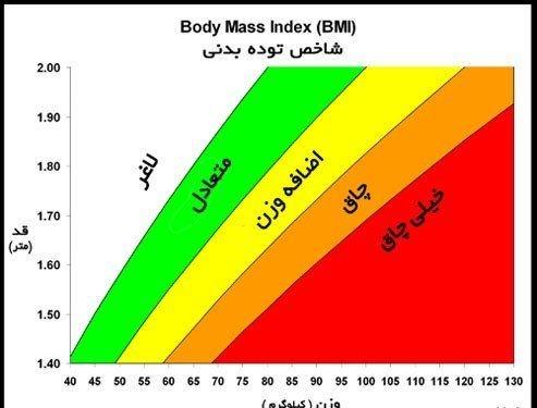 در چه صورت فرد دارای چاقی مفرط می باشد؟