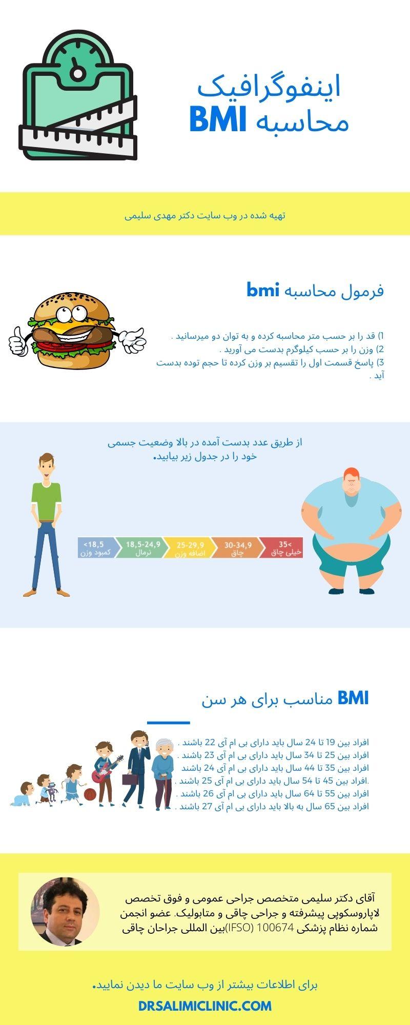 اینفوگرافیک محاسبه bmi