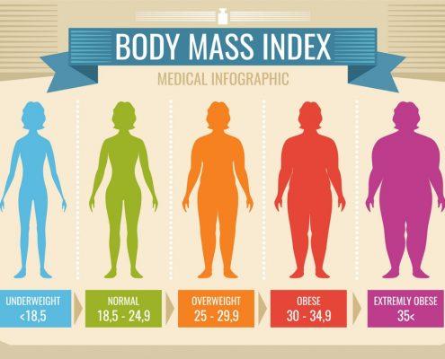 BMI بزرگسالان :