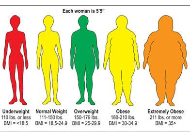 مدیریت وزن
