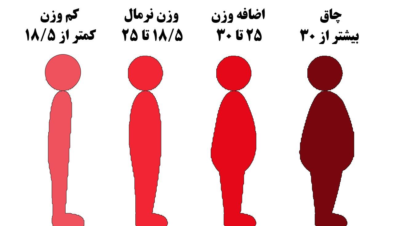 لاغری بیش از اندازه با محاسبه شاخص توده بدنی ( bmi ) چگونه مشخص می شود؟
