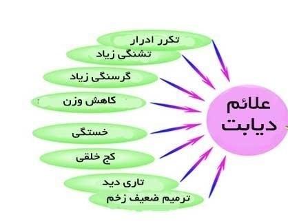 نشانه های بیماری دیابت در خانم ها