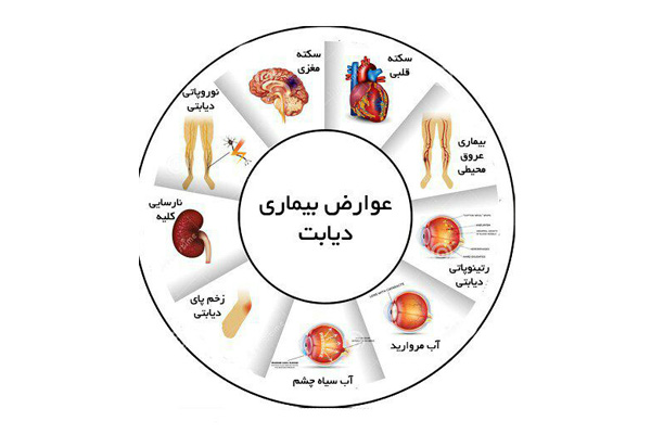 عوارض و عواقب ابتلا به دیابت