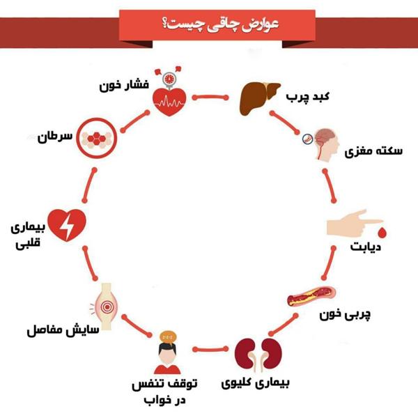 لیست بیماری هایی که چاقی با خود می آورد