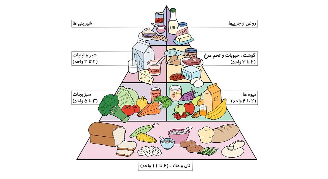 پروتئین هایی که برای دیابت مفید هستند