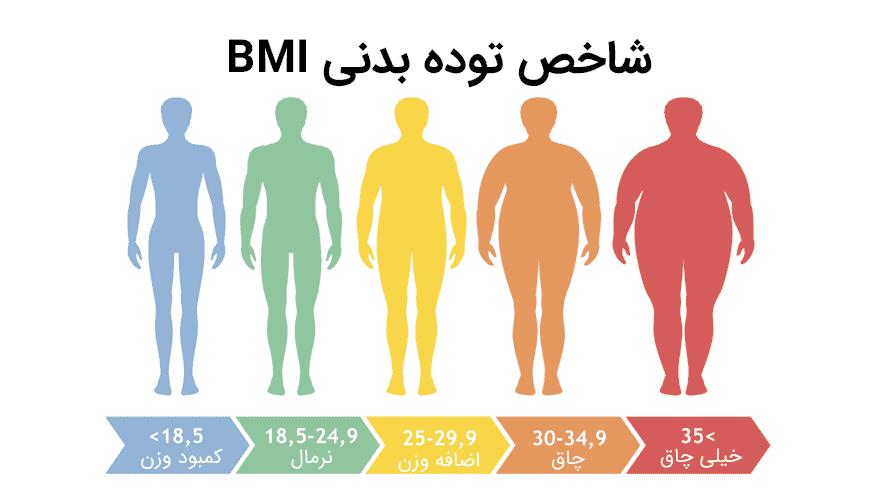 تفاوت بین اضافه وزن و چاقی