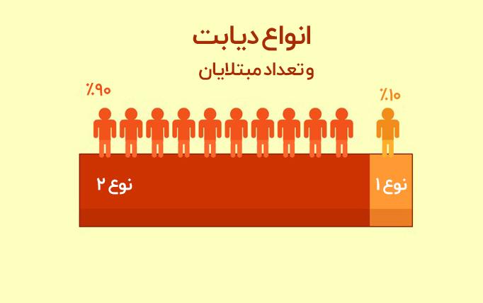 نشانه های دیابت ملیتوس نوع ۲