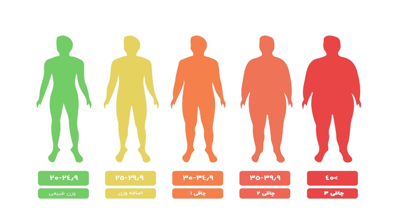 تمرین ورزشی مناسب برای افتادگی پوست در ناحیه پاها